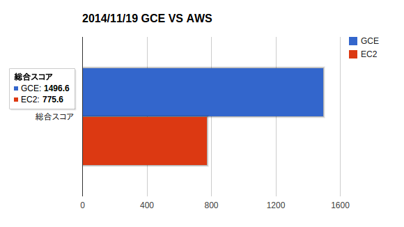 Iaas Amazon AWS 対GCE(Google Compute Engine)性能比較