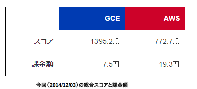 GCE VS AWS