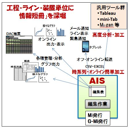 AIS(Actionable Information Service)のイメージ